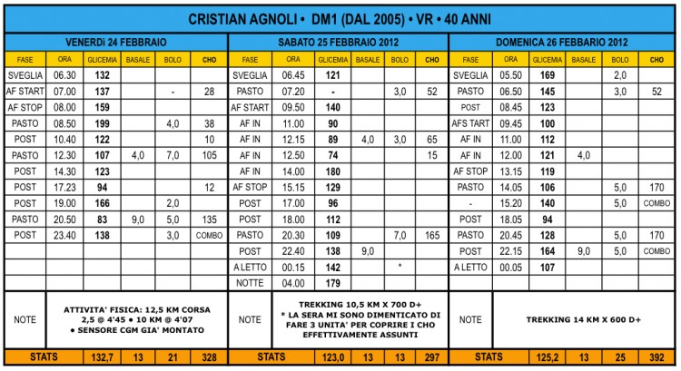 Dieta mediterranea menu settimanale pdf iz83 regardsdefemmes for Cucinare x diabetici