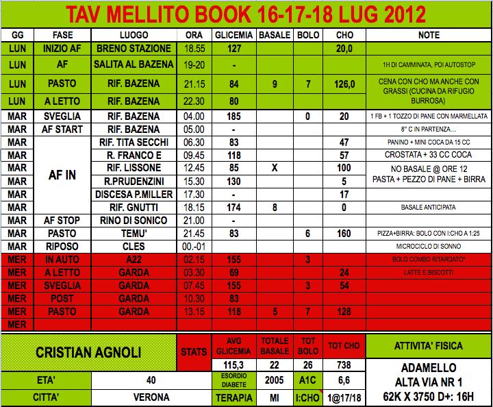 TA • Alta Via n 1 Adamello - - Diabete Off-Road @ 2012